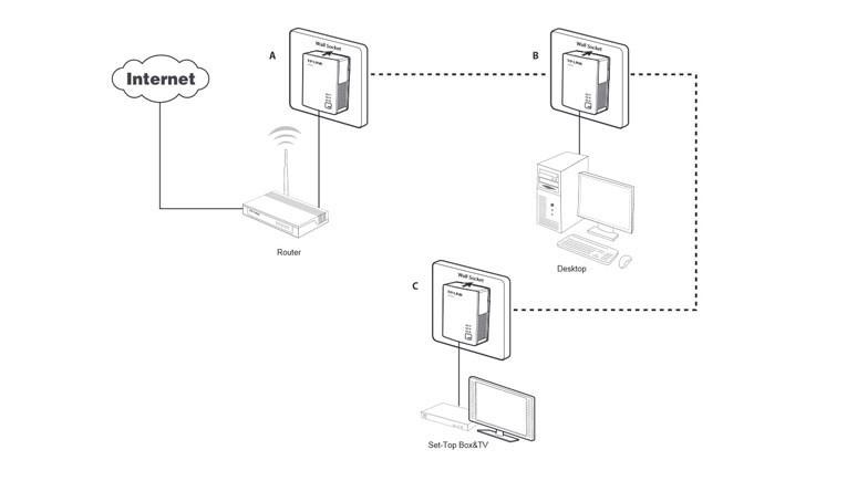 Powerline adaptör nasıl kullanılır?
