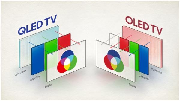 OELD ve QLED teknolojisi arasındaki farklar